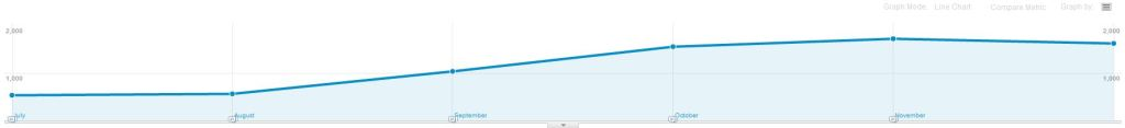 Google Grant Traffic has increased by almost 200% since we started managing this charities grant account